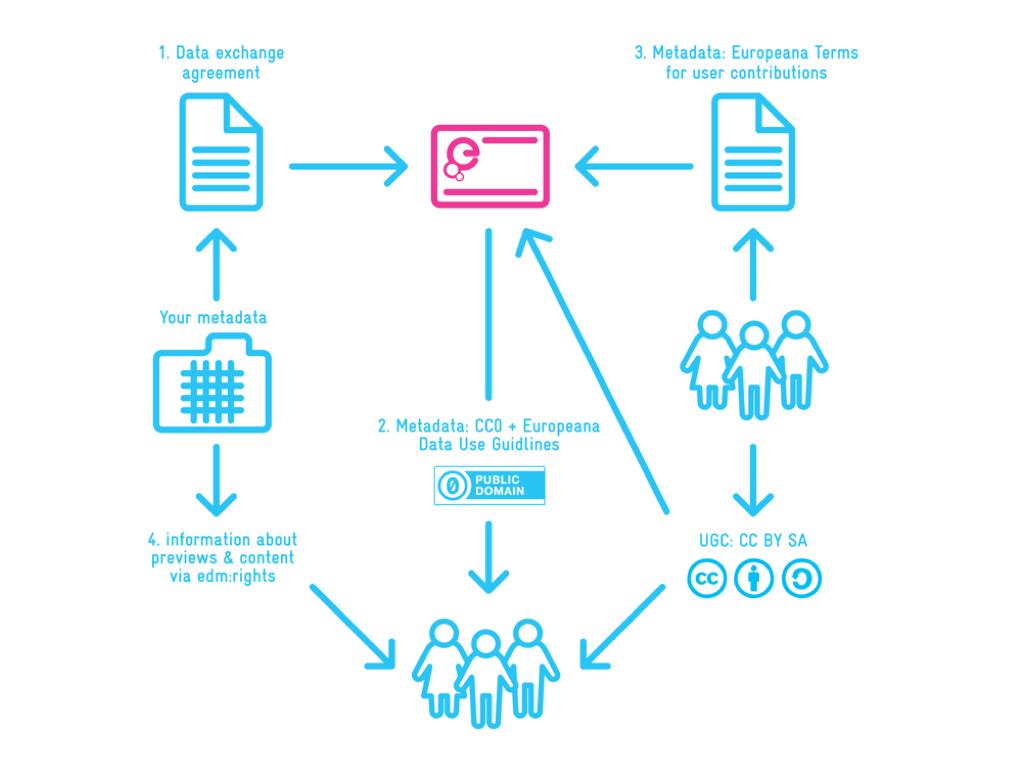 Europeana Licensing Framework Europeana Pro