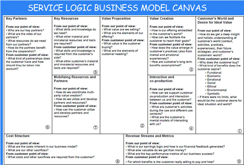 Business model workshop for design applications re using for It service cost model template