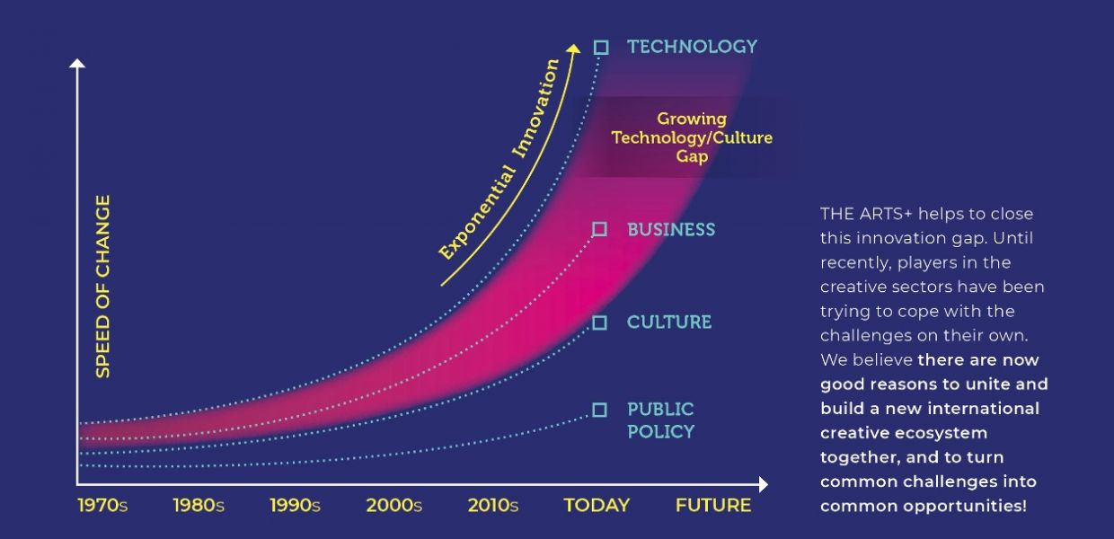 The technology/culture innovation gap. (C) THE ARTS+/ Frankfurter Buchmesse GmbH