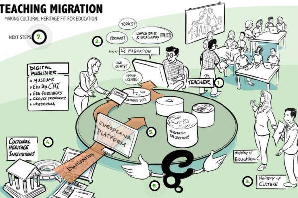 Migration and culture recommendations