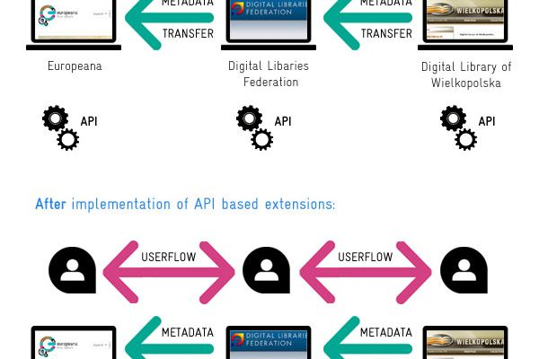 Case Study: Europeana API Implementation in Polish Digital Libraries